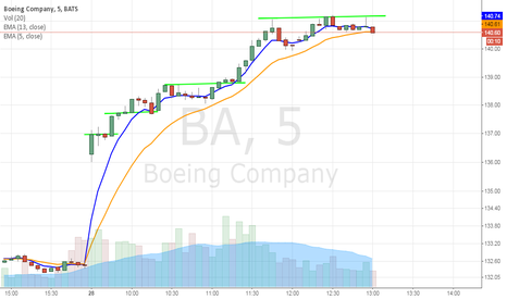 BA: BA earnings