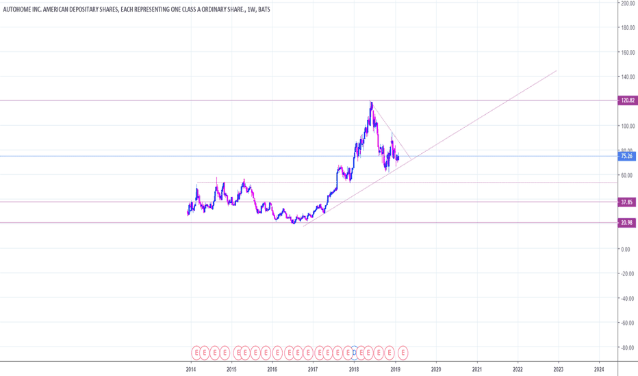 ATHM Stock Price and Chart — NYSE:ATHM — TradingView