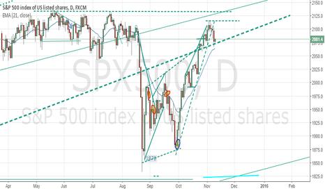 SPX500: SP 500 is in a Trading Range