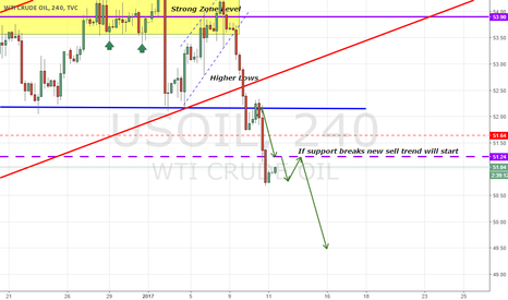 USOIL: USOIL BROKEN SUPPORT HUGE IMPULSE AHEAD