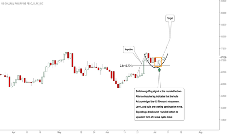 USDPHP: #USDPHP: Bulls Active, Rally Expected To Highs!