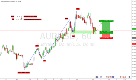 AUDUSD: Simple trade on AUDUSD