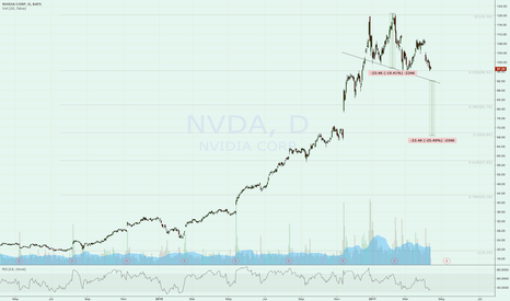 NVDA: Head and Shoulders NVDA