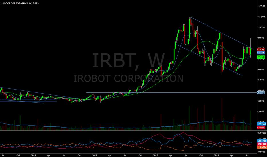 IRBT: Looking okay.