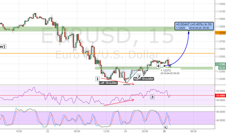EURUSD: USD/EUR SCALPING_Bullish