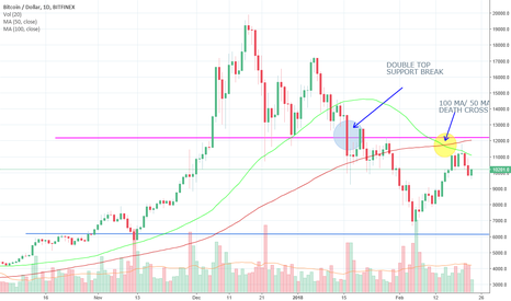 BTCUSD: Bitcoin (BTC) CRASH, Doom and Gloom Reality Check !!!