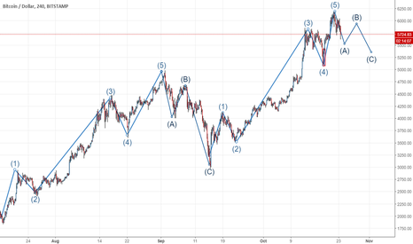 BTCUSD: Elliott Wave : BTC wave correction