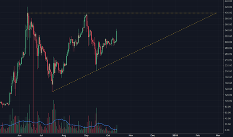 ETHUSD: ETH Giant Ascending Triangle on 1D
