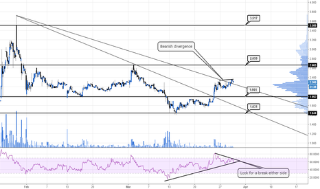 AST: looking for a RSI pattern break #AST