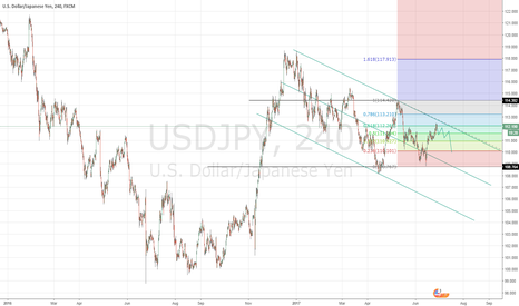 USDJPY: Bearish set up!