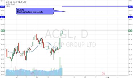 ACGL: ACGL - BREAKOUT