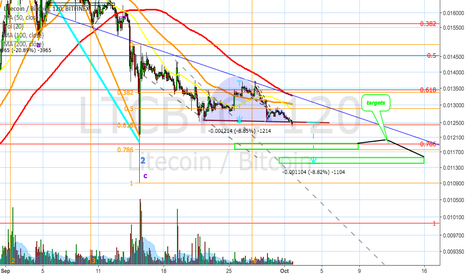 LTCBTC: Litecoin Cup and Handle Shake Out