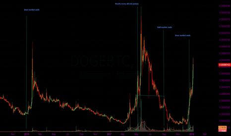 DOGEBTC: Doge as an indicator of alt sentiment II