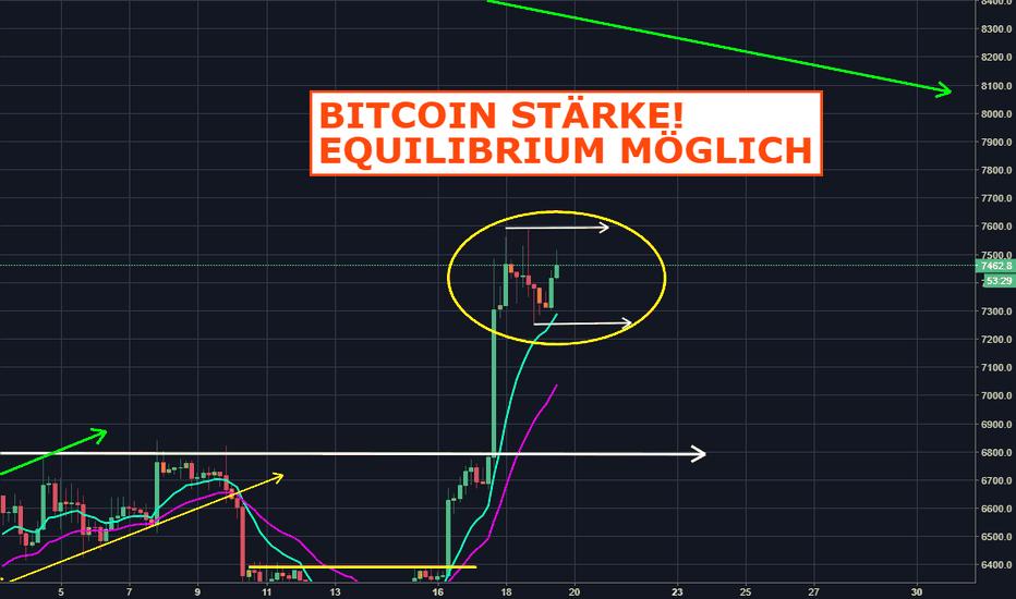 BTCUSD: Bitcoin Stärke! Equilibrium möglich