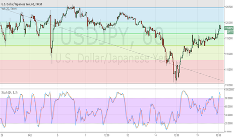 USDJPY: USD Short