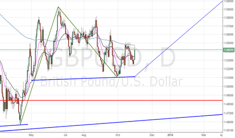 "GBPUSD: THE GBPUSD ""KISS OF DEATH"""