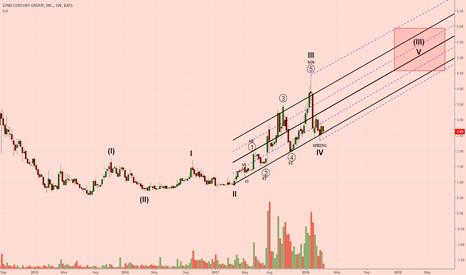 XXII: XXII Elliot Wave / Wyckoff Analysis