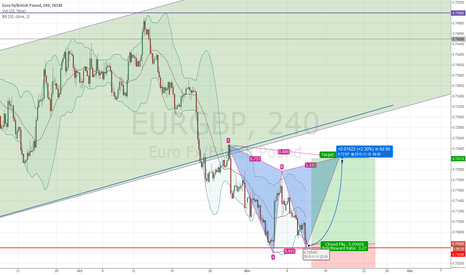 EURGBP: Double bottom touching a very strong support