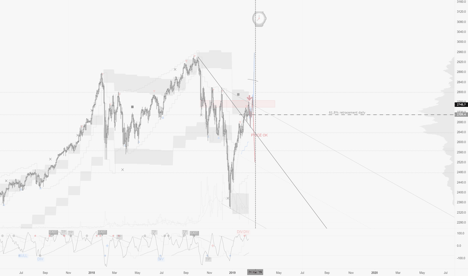 SPX500: S&P500 / D1 : A lot of jitters expected.. please remain cautious