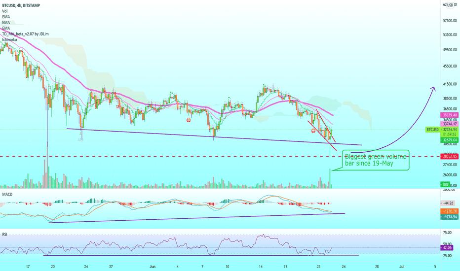 btc usd tradingview analizė)