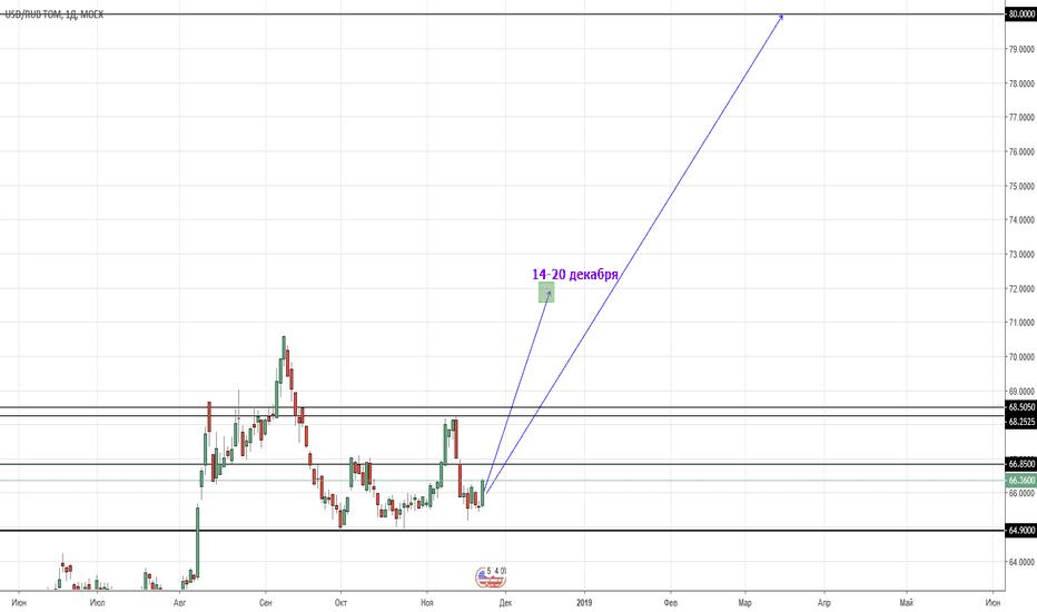 USDRUB_TOM: USD/RUB готовится к ралли. 13-20% движения.
