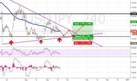 USDJPY: USDJPY 100.50 buy zone, Long Position