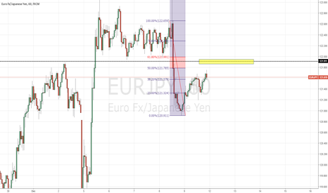 EURJPY:  Head and Shoulders Pattern forming around the 62% fib line