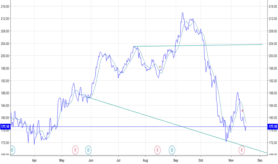 HD:   Home Depot On The Edge..US Consumer Trend  Rolling Over