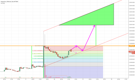 SEQBTC: Completed Fibonacci Retracement, resuming uptrend.  SEQBTC SEQ