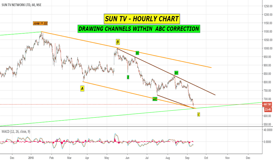 SUNTV: CLEAR DIVERGENCE SEEN IN SUN TV HOURLY CHART