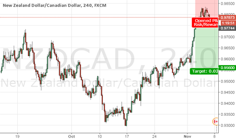 NZDCAD: Sell this pair