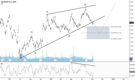 UBS: UBS - Completion of a leading diagonal?