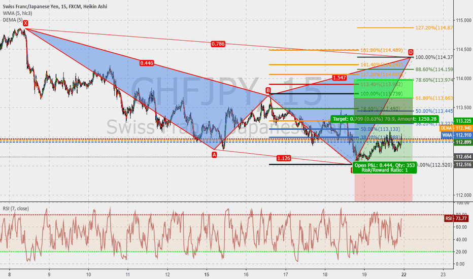 CHFJPY: CHFJPY 15m ; Cypher in the make