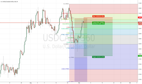 USDCAD: FB REV AT 62%