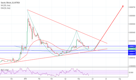 SCBTC: SIA in CUP&HANDLE