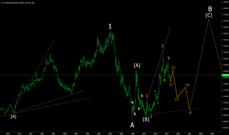 USDCAD: USDCAD the bigger picture