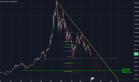 BTCUSD: Potential Bitcoin Buy Zone Upcoming
