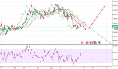 EURUSD: EURUSD short term possible long up to 1.25