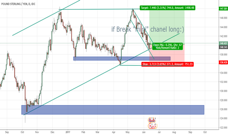 GBPJPY: GBPJPY Swing Long Idea