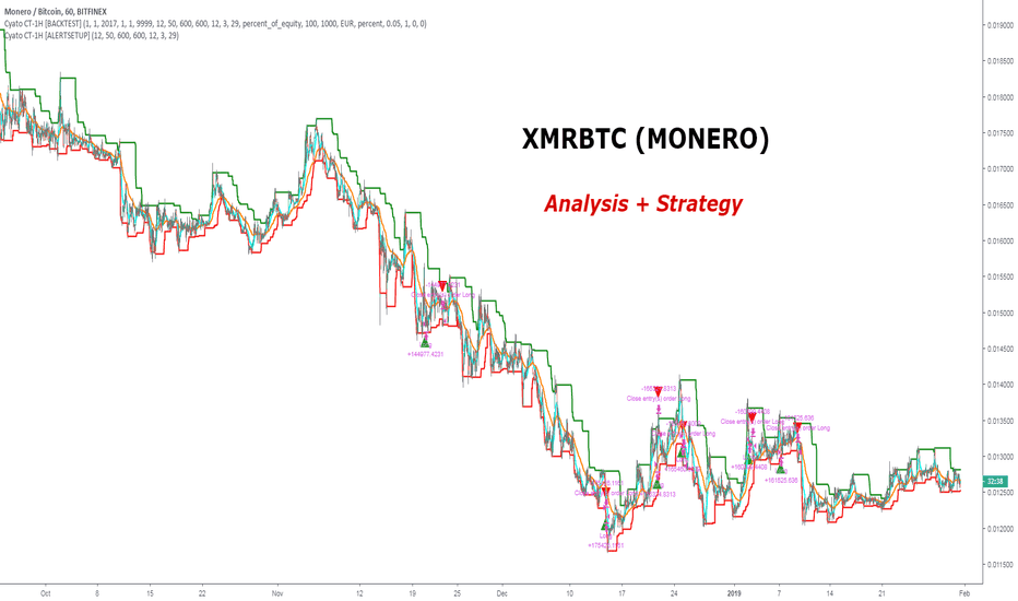 XMRBTC: It Is That Time Of The Year Again For XMR/BTC (MONERO)