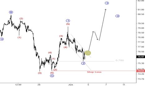 UKOIL: Crude Oil prepares to upside