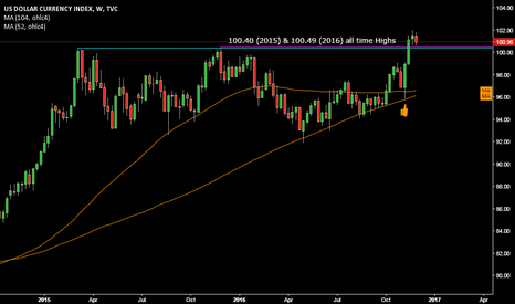 DXY: US DOLLAR around 101 @ DXY @ do you belive in it ???