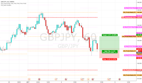 GBPJPY: long at weekly S1 pivot