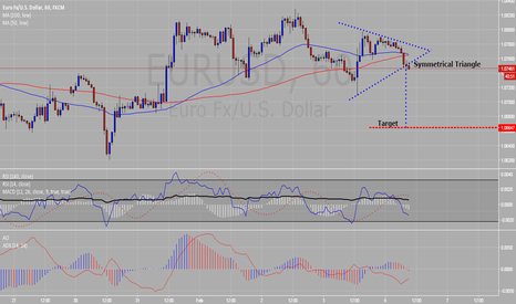 EURUSD: Symmetrical Triangle