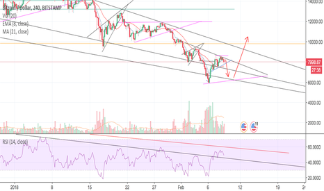 BTCUSD: BTC crash to 6.5k