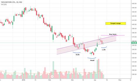 TATAMOTORS: Tata Motors Short term view