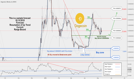 DOGEBTC: If you missed our first HUNT, you may want to check this!
