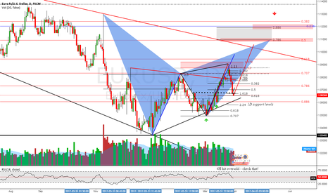 EURUSD: DAILY HARMON Vol. 2