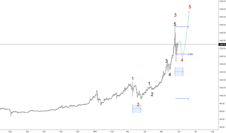 BTCUSD: May 30 2017; BTCUSD In A Pullback That May Not Be Over Yet
