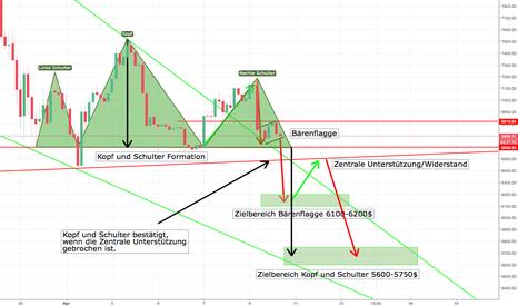 BTCUSDT: BTC/USDT Bärisches Szenario für die nächsten Tage